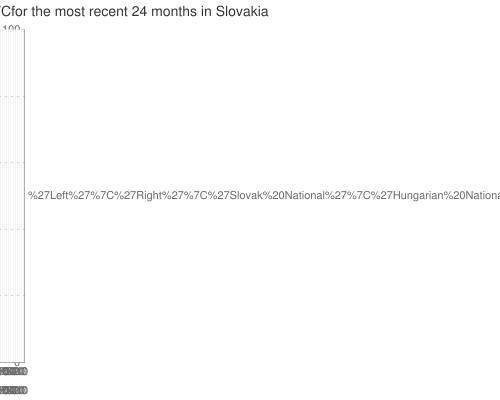 Multiple-poll+average+ for +party+blocs+ for the most recent +24+months+ in Slovakia